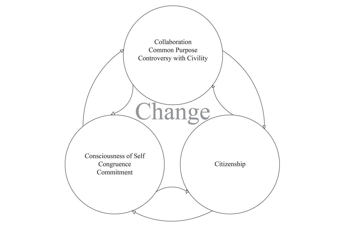 Circle of Change